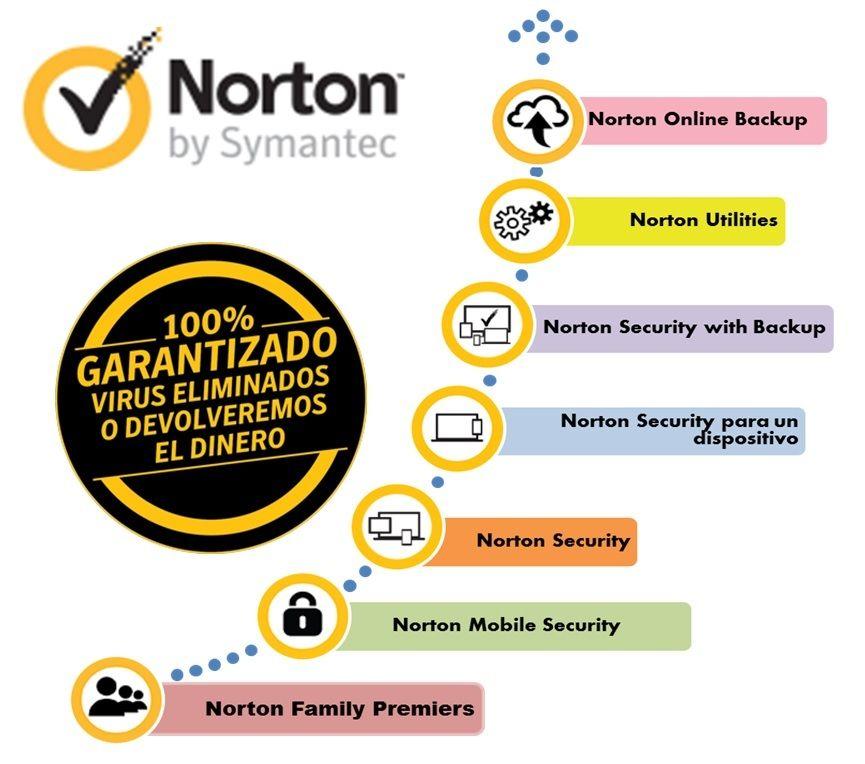 cupones_descuento_norton